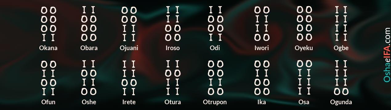 Tabla para estudiar los signos de ifa